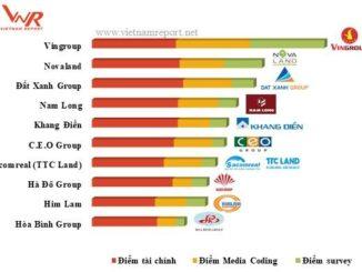 Nam Long - Chủ đầu tư bất động sản uy tín nhất năm 2018