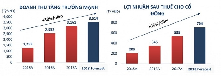 Nam-Long